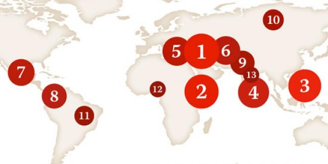 Światowy Indeks Bezkarności CPJ ujawnia kraje, w których dziennikarze są mordowani, a ich mordercy pozostają na wolności