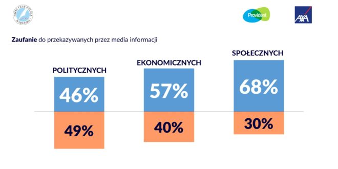 Większość Polaków ufa mediom, ale sprawdza informacje w kilku źródłach